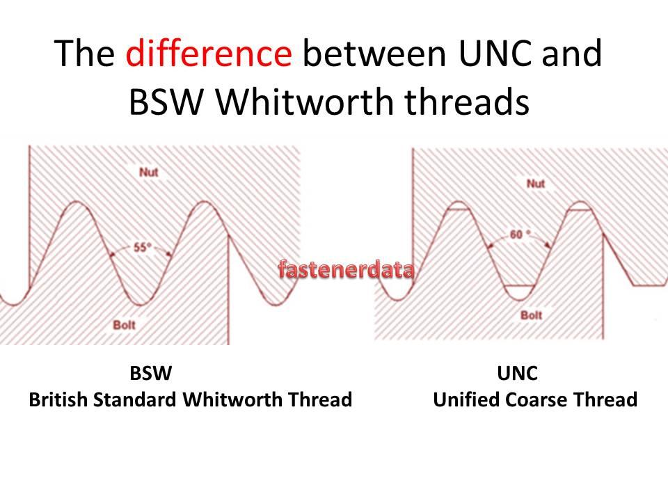 Fastenerdata Unc Unf Unified American Fasteners Cp52