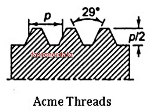 ACME THREAD