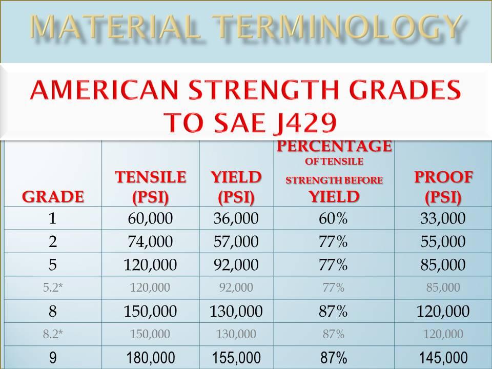 american tensile strength