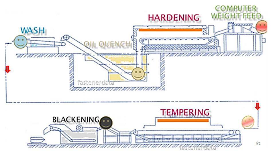 HEAT TREATMENT LINE
