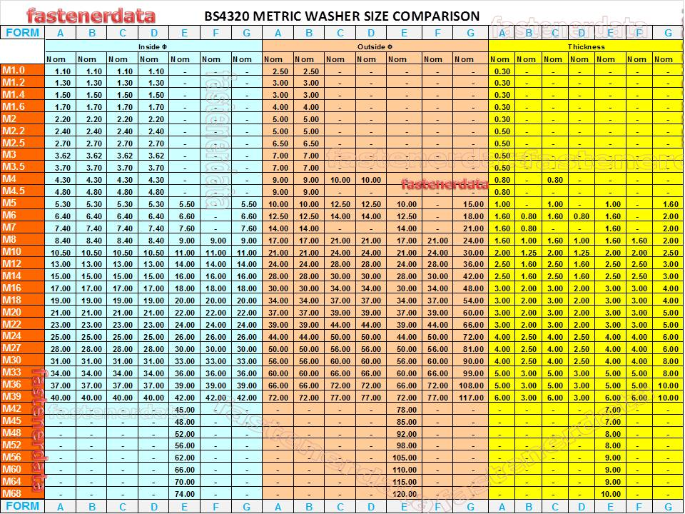 Fastenerdata Metric Flat Washer Bs4320 T002 Fastener